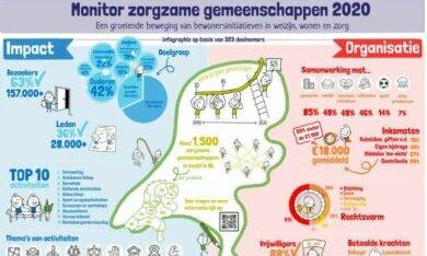 infographic zorgzame gemeenschappen in Nederland